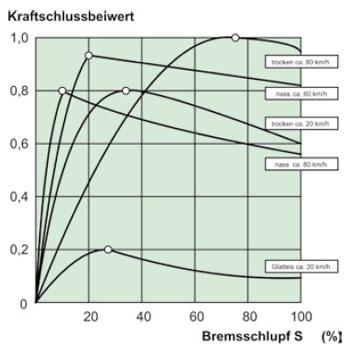 faustformel bremsweg 1 sekunde reaktionszeit