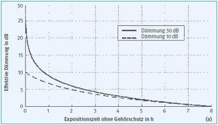 DGUV Regel 112-194 - Benutzung von Gehörschutz (BGR/GUV-R 194)