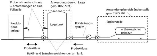 vermeidung überfüllung lagerbehälter
